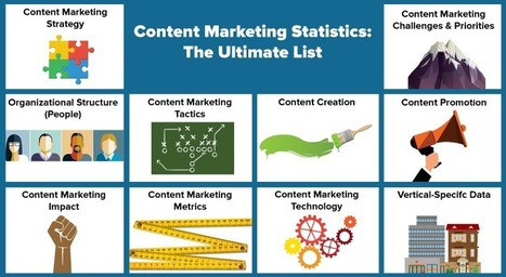 Content Marketing Statistics: The Ultimate List | Content Marketing Forum | Digital Brand Marketing | Scoop.it