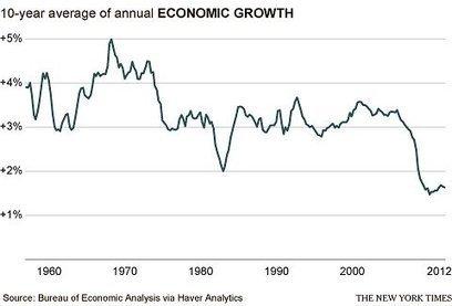 Is Simple Demography Behind Weak Economy? | HumanGeo@Parrish | Scoop.it