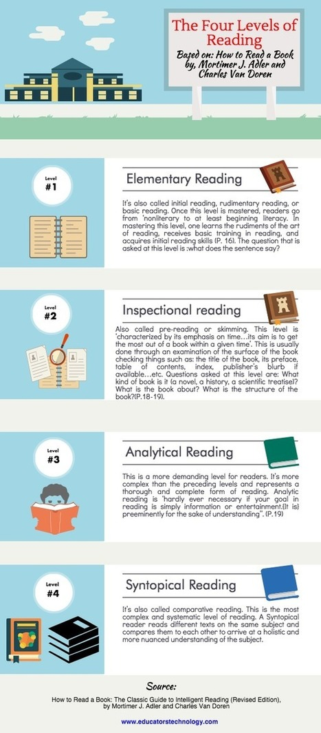 The Four Levels of Reading Every Student Should Know About ~ Educational Technology and Mobile Learning | Teach-ologies | Scoop.it