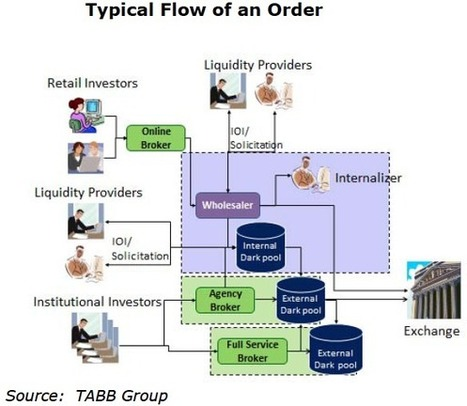 Sneaky Exchanges And HFT | ZeroHedge | Trading strategy development using  Market Timing model and momentum | Scoop.it