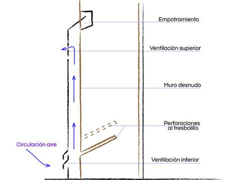 P.C.A. Estado líquido. Humedades por capilaridad (4) Zócalos | Rehabilitación y Patología en Construcción | Scoop.it