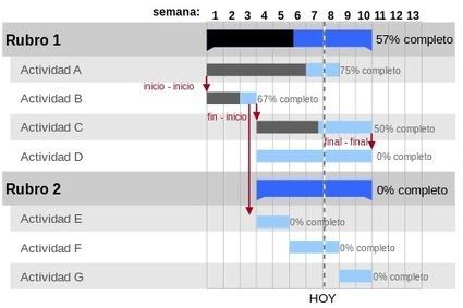 Diagrama de Gantt | Administración de Programas y Proyectos | Scoop.it