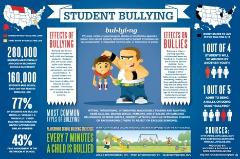 Bullying « Ed Tech Ideas | Learning Technology News | Scoop.it