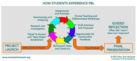 Twitter / paulscurtis: How Students Experience PBL ... | PBL | Scoop.it