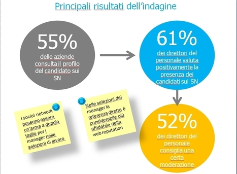Web reputation e candidati manager: indagine MCS | Social Media Easy blog | Social Media e lavoro | Scoop.it