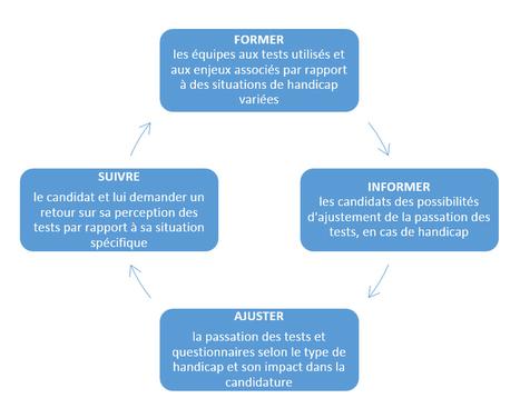 Prendre en compte le handicap lors d'un assessment en ligne | évaluation en ligne | Scoop.it