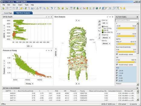 Les meilleurs logiciels d'Advanced Data Visualization, selon Forrester | chaouki perate | Scoop.it