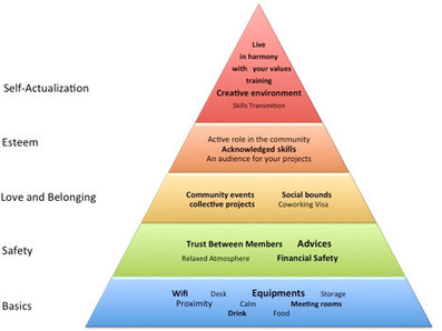 The coworking pyramid of needs | Deskmag | Coworking | coworking spaces management | Scoop.it