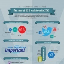 The State of B2B Social Media | Social Media Epic | Scoop.it