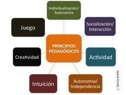 Pedagógicamente, ¿cambia algo Internet? | rrs | Scoop.it