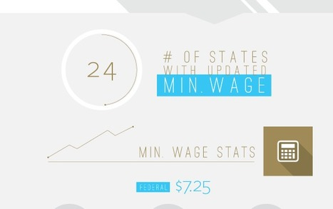 [Infographic] 2015 Wage and Tax Changes | PrimePay | Employee Management Solutions | Scoop.it