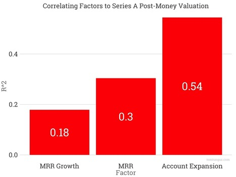 The Leading Predictor of Series A Valuation for SaaS Companies | Accelerating the New Economy | Scoop.it