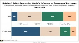 3 in 4 Retailers Believe Mobile Will Soon Influence the Majority of Sales | Retail use of Mobile | Scoop.it
