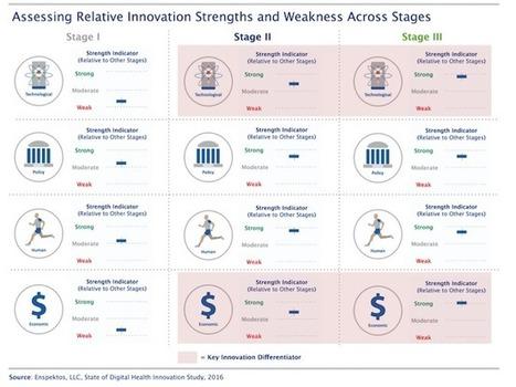 E-santé: à quel stade de développement en sont les entreprises du secteur? | be-pioneer | Scoop.it