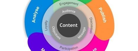 8 Herramientas utiles para el Curador de Contenidos - Comunidad Latinoamericana de Marketing Digital y Social Media | Herramientas útiles | Scoop.it