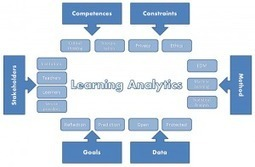 Reflections on the Knowledge Society » Learning Analytics framework | MSc: Learning and Technology | Scoop.it