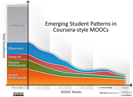 Emerging Student Patterns in MOOCs: A (Revised) Graphical View - | 磨課師 | Scoop.it