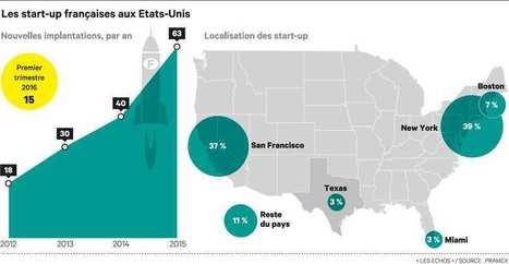 Paris, Montpellier ou Lyon : quelle ville est championne des start-up ? | Création d'entreprise | Scoop.it