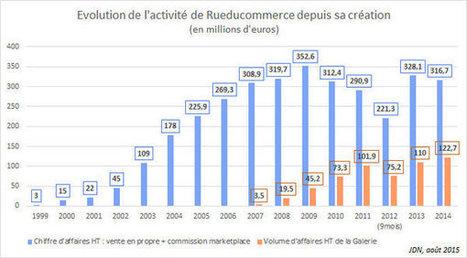 Carrefour acquiert Rueducommerce pour 20 à 30 millions d'euros | (E)-BUSINESS : carnet de route stratégique des marques et entreprises | Scoop.it