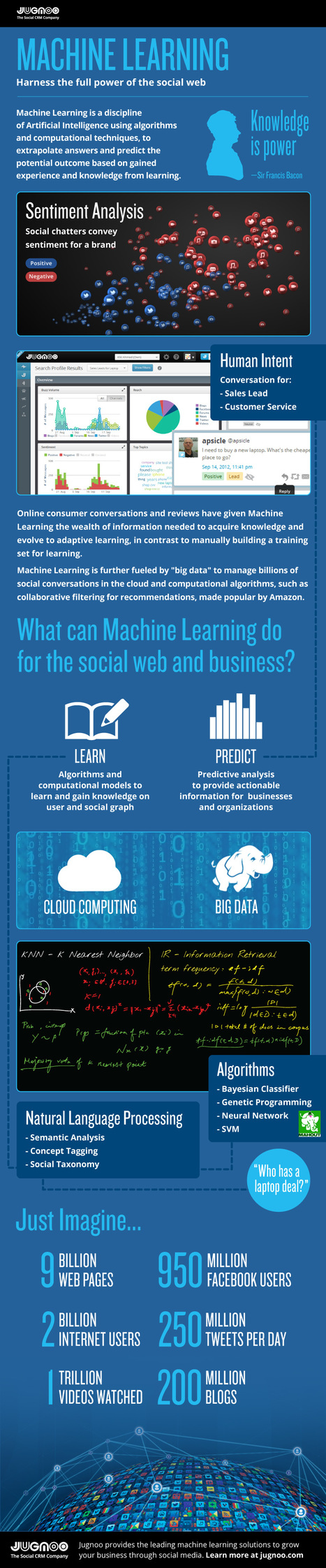 The Science Behind Social Media, Natural Language and Big Data (Infographic) | Business 2 Community | Text Analytics | Scoop.it