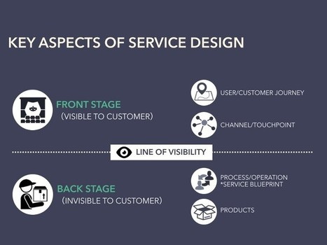 Designing the Organization from Service Design Perspective — Medium | Designing  service | Scoop.it