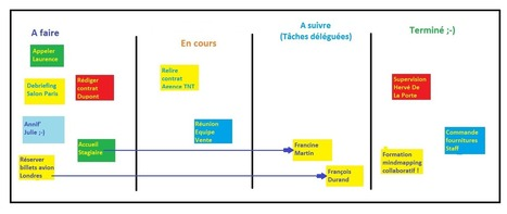 Comment mieux vous organiser avec le post-it et le kanban personnel | inspiration books | Scoop.it