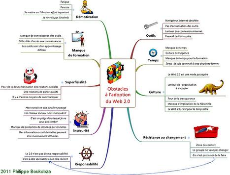 Freins et obstacles à l'adoption du Web 2.0 et des outils collaboratifs|Emilie Ogez | Web 2.0 | Scoop.it