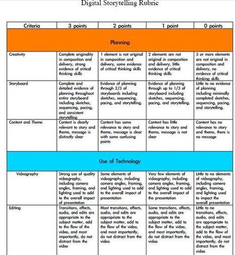 Storytelling Rubric | Digital Storytelling Tools, Apps and Ideas | Scoop.it