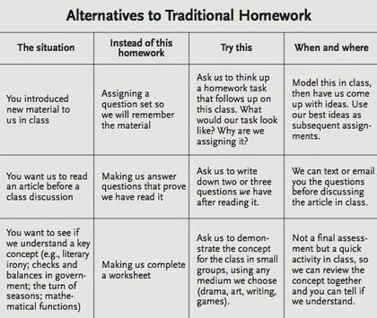 Twitter / Beyza: alternatives to traditional ... | TEFL in Costa Rica | Scoop.it
