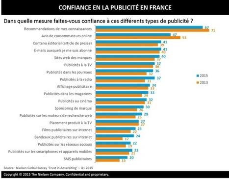 Quel est le niveau de la confiance en la pub ? | Social Media Curation par Mon-Habitat-Web.com | Scoop.it