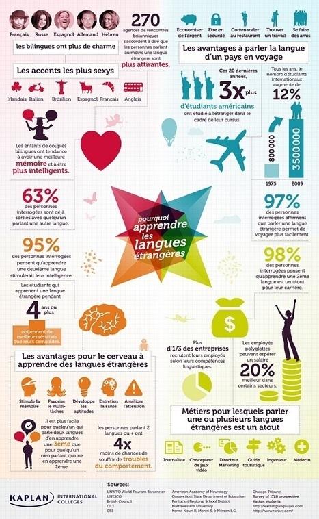Infographie : pourquoi apprendre les langues étrangères ? -   Digital média   Scoop.it