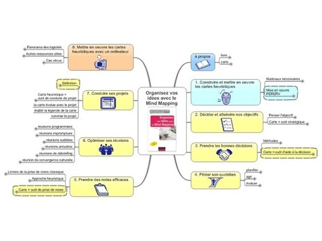 Organisez vos idées avec le Mind Mapping mind map | Cartes mentales | Scoop.it