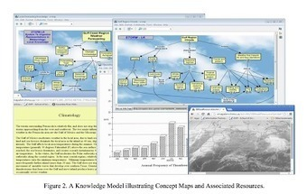 Mapas conceptuales: Coffey, JW: Concept Mapping and Knowledge Modeling | Representando el conocimiento | Scoop.it