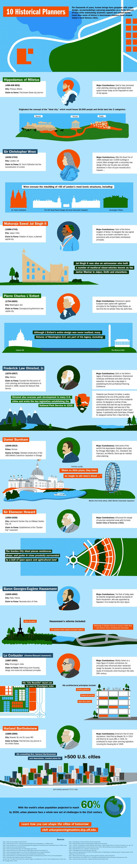 Infographic: How 10 Historical Planners Have Shaped Today's Cities | green infographics | Scoop.it