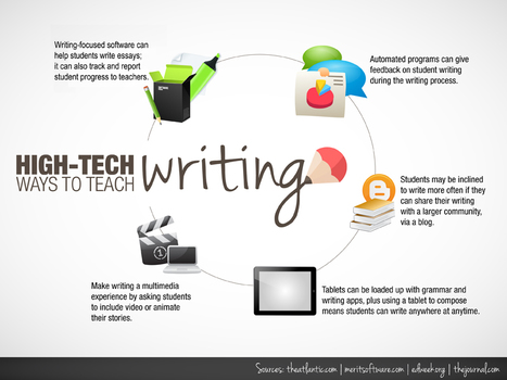 10 Effective High-Tech Ways to Teach Writing - Best Colleges Online | iPad learning | Scoop.it