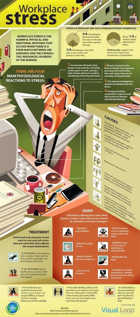 Are you Facing Workplace Stress? 10 things to Do Right Now | All Infographics | Social Mercor | Scoop.it