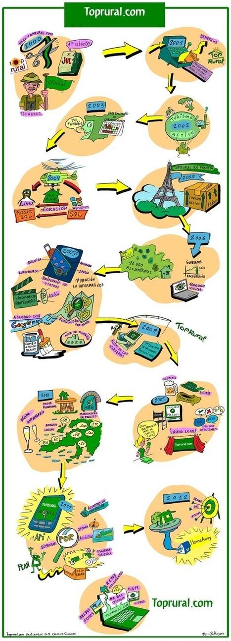 Dibujario: Fernando de Pablo | Creatividad en la Escuela | Scoop.it