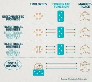 Les clés pour réussir sa communication sur les media sociaux | Social Media, Community Management, Webmarketing, SEO, e-mailling & CRM | Scoop.it