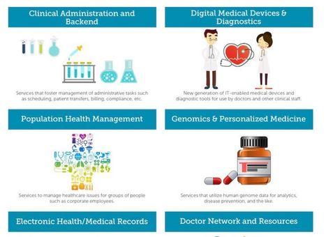 El estado de la tecnología de la salud en seis elementos visuales | Gadgets and Wearables | eSalud Social Media | Scoop.it