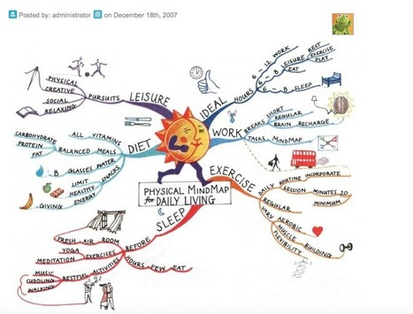 Mind Mapping | Wiki_Universe | Scoop.it