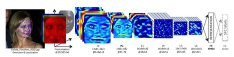 Facebook's DeepFace Software Can Match Faces With 97.25% Accuracy   Mediawijsheid in het VO   Scoop.it