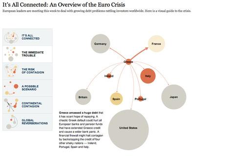 Vous n'avez rien compris à l'euro-crise ? [appli interactive]   Journalisme graphique   Scoop.it