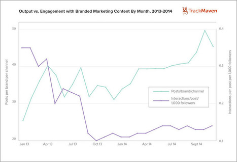 How To Dominate Content Marketing With Machine Learning Tools | Integrated Brand Communications | Scoop.it