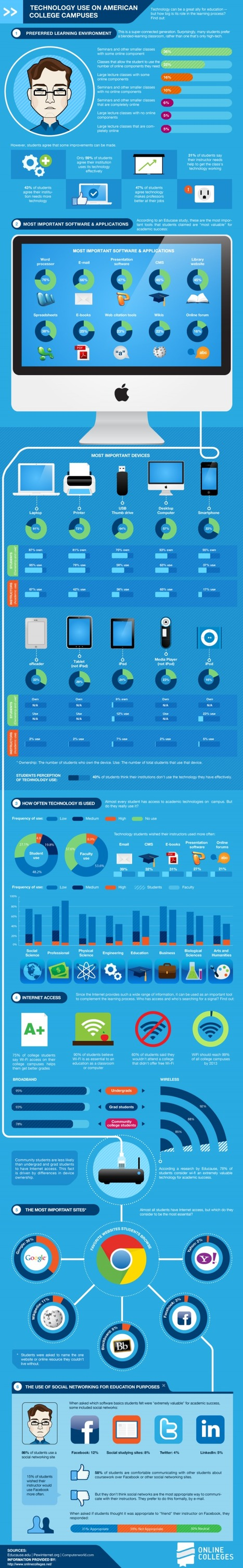 50 Surprising Facts About Technology Usage In College | Edudemic | Innovations in e-Learning | Scoop.it