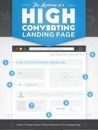 Les 9 points clés d'une Landing Page efficace. | Institut de l'Inbound Marketing | Scoop.it