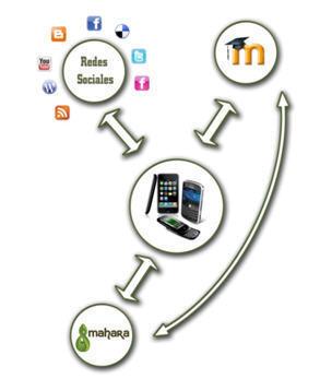 PLE y m-Learning con Moodle 2.0 | Educación Innovadora | Scoop.it