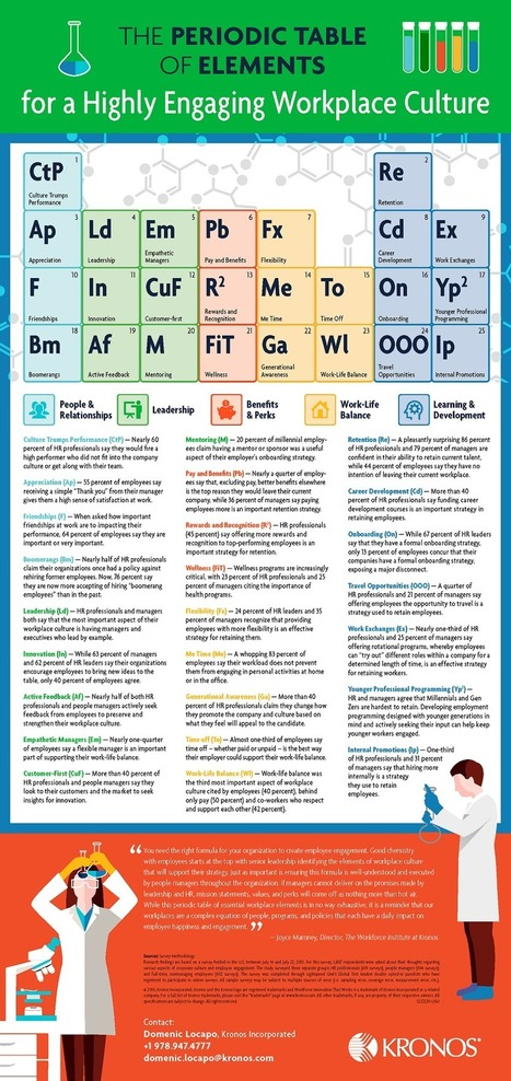 The Periodic Table of Elements for a Highly Engaging Workplace Culture Infographic - e-Learning Infographics | Transformational Teaching and Technology | Scoop.it