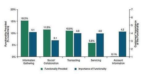 Les banques tardent à se mettre à l'heure des réseaux sociaux | BTS BANQUE TAIARAPU NUI | Scoop.it