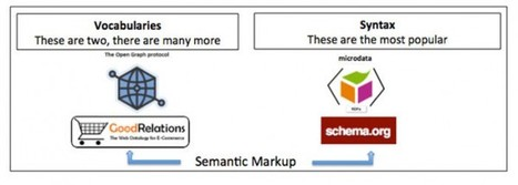How Web Retailers Can Profit With Semantic SEO | cassyput on marketing | Scoop.it