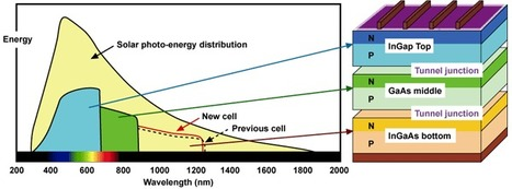 Sharp Develops Solar Cell with World's Highest Conversion Efficiency of 37.9% | Energy Education in Turkey | Scoop.it